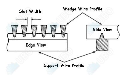Wedge wire parabolic screen panel for Aquaculture