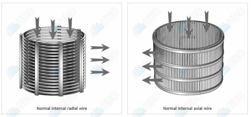 V wedge wire rotary screen cylinder oilfield