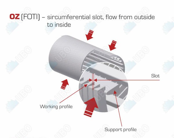 NPT thread water treatment Johnson type wedge wire filter nozzle strainer