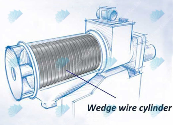 Stainless steeel square hole wedge wire screen cylinder