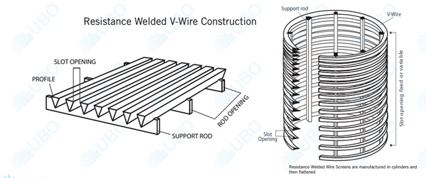 Water filter wedge wire screen tube used for industry