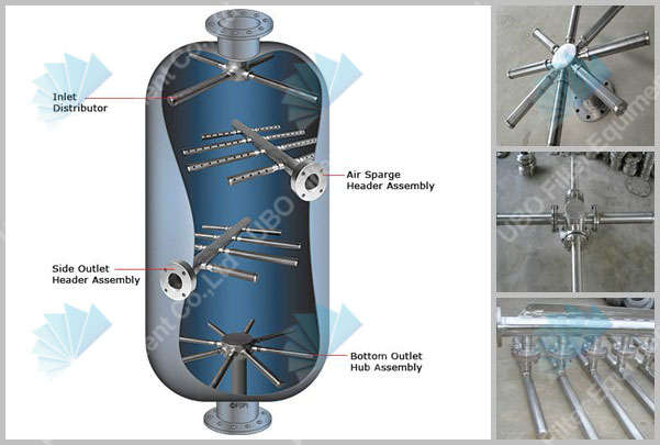 wedge wire collector and distributors for water treatment