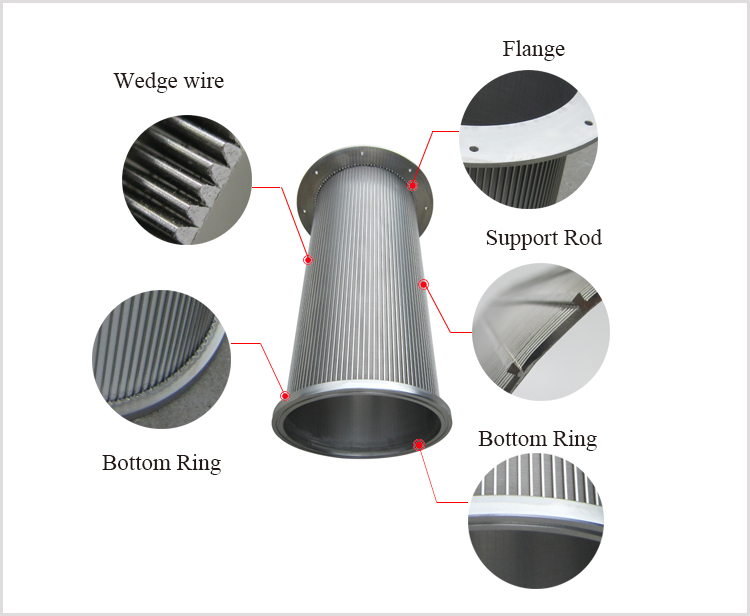 Structure of Wedge wire rotary drum screen